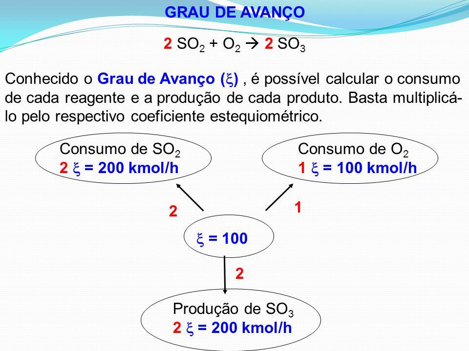 GRAU DE AVANÇO 2 SO2 + O2  2 SO3.