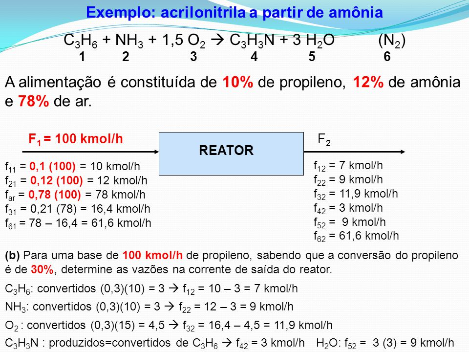 Exemplo: acrilonitrila a partir de amônia