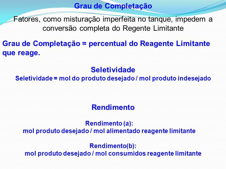 Seletividade = mol do produto desejado / mol produto indesejado