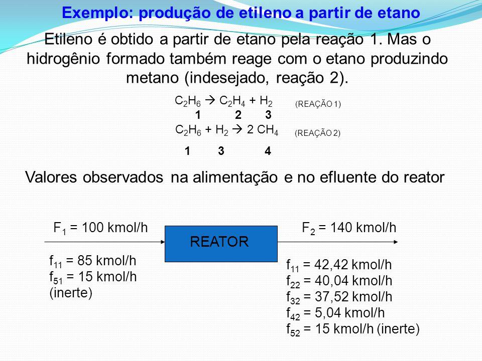 Exemplo: produção de etileno a partir de etano
