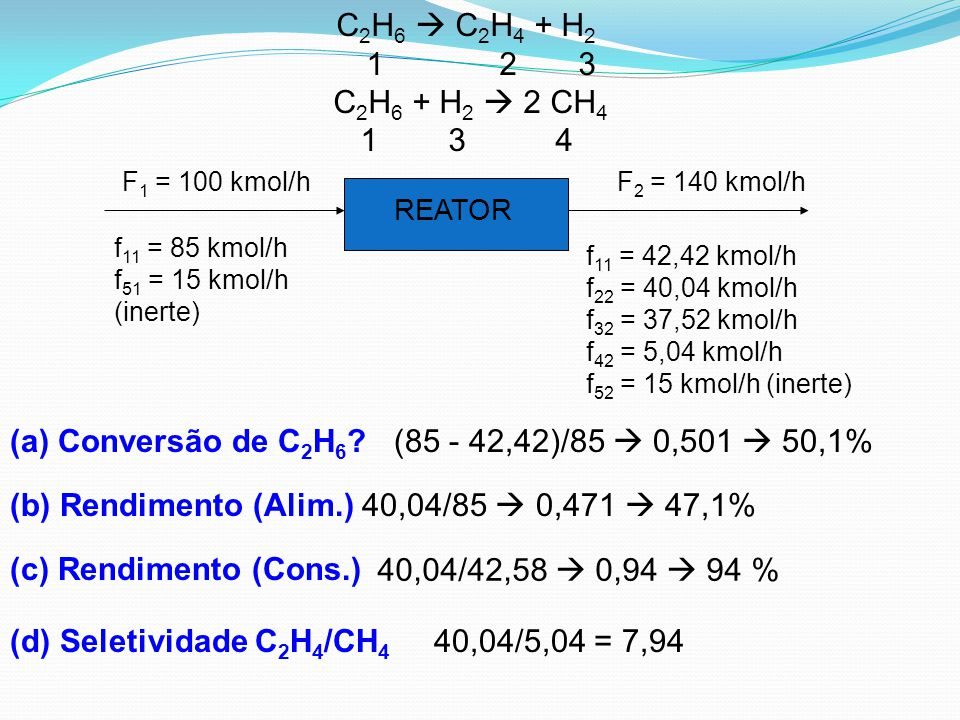 (d) Seletividade C2H4/CH4 40,04/5,04 = 7,94
