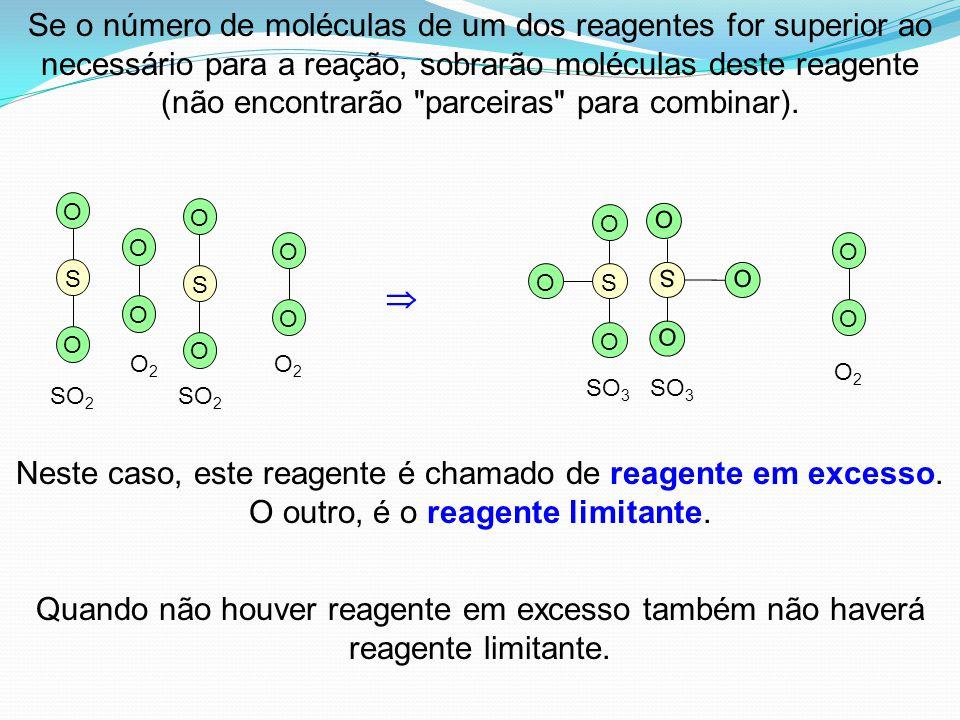 Se o número de moléculas de um dos reagentes for superior ao necessário para a reação, sobrarão moléculas deste reagente (não encontrarão parceiras para combinar).