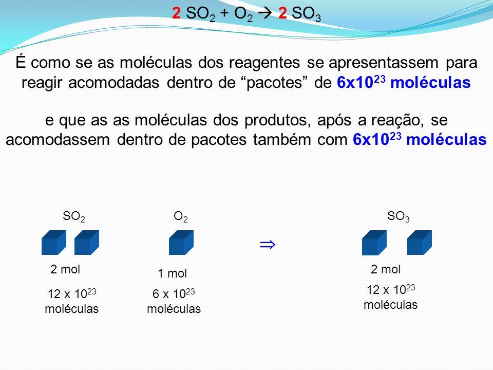 2 SO2 + O2  2 SO3 É como se as moléculas dos reagentes se apresentassem para reagir acomodadas dentro de pacotes de 6x1023 moléculas.