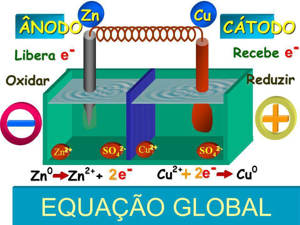 EQUAÇÃO GLOBAL E=Eoxi+Ered ÂNODO CÁTODO Zn Cu e- 2 e- 2 Recebe e-