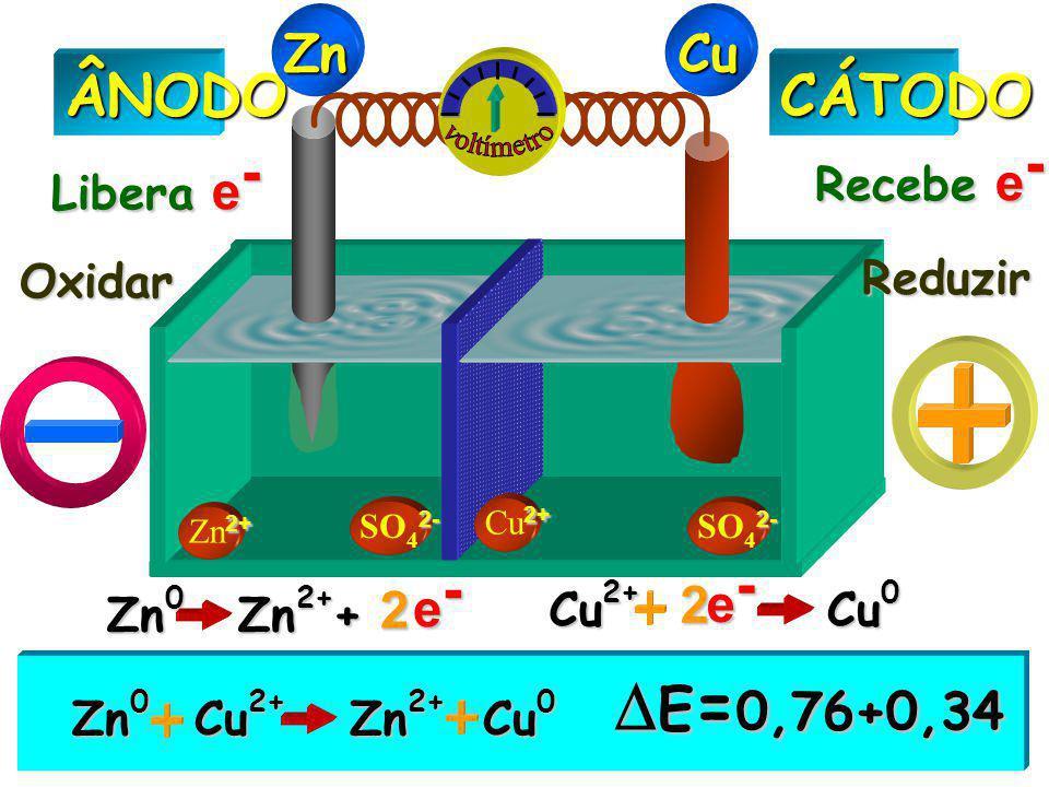 E=0,76+0,34 ÂNODO CÁTODO Zn Cu voltímetro e- e- 2 2 Recebe e-
