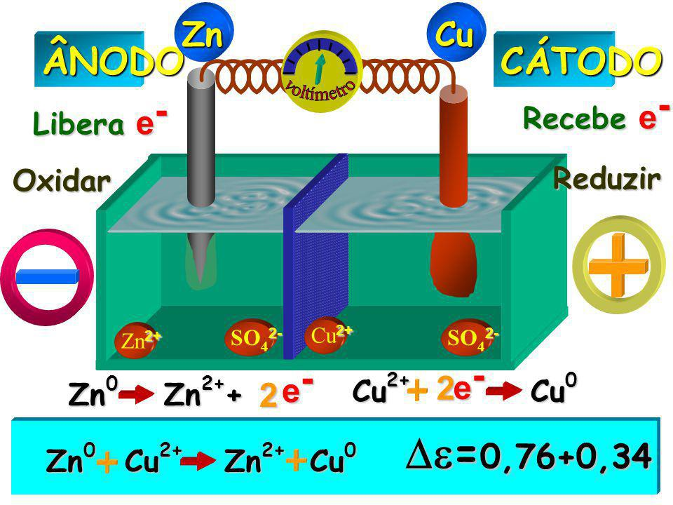 =0,76+0,34 ÂNODO CÁTODO Zn Cu voltímetro e- 2 e- 2 Recebe e-