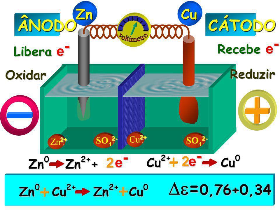 =0,76+0,34 ÂNODO CÁTODO Zn Cu voltímetro e- e- 2 2 Recebe e-