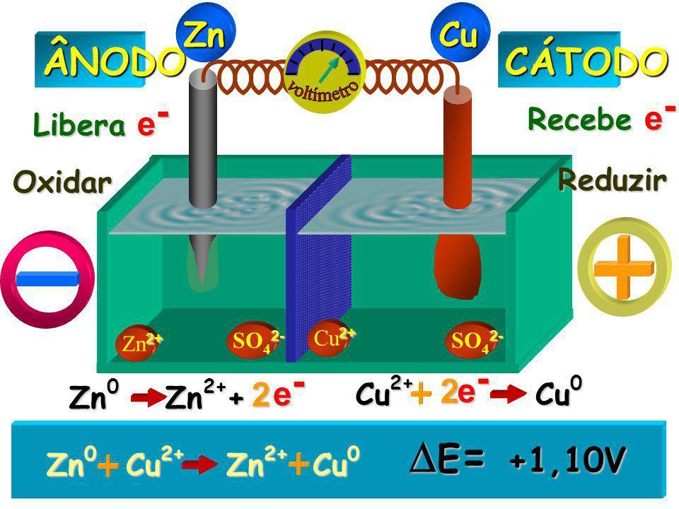 E= +1,10V ÂNODO CÁTODO Zn Cu voltímetro e- e- 2 2 Recebe e- Libera e-