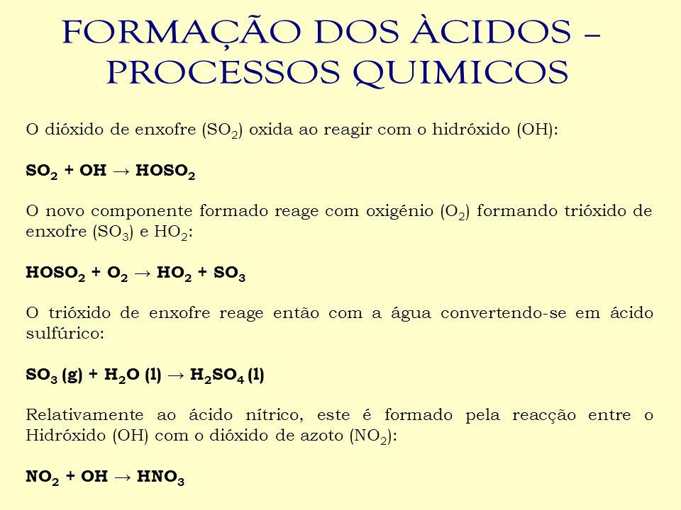 FORMAÇÃO DOS ÀCIDOS – PROCESSOS QUIMICOS