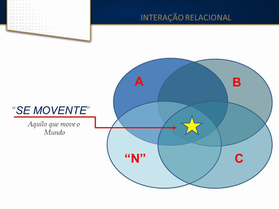 INTERAÇÃO RELACIONAL A B SE MOVENTE Aquilo que move o Mundo N C