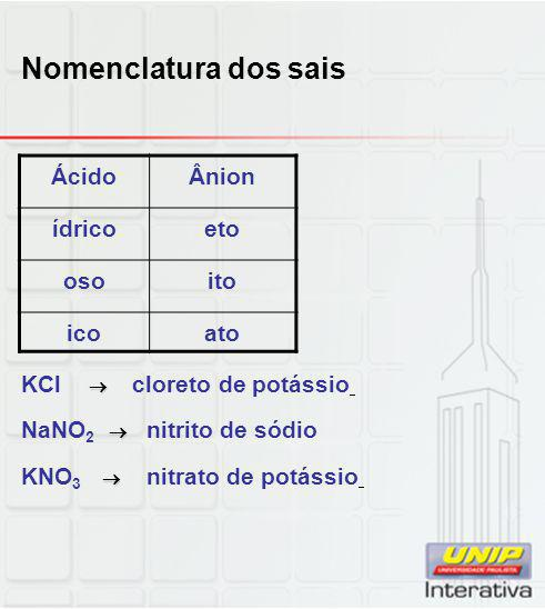 Nomenclatura dos sais Ácido Ânion ídrico eto oso ito ico ato