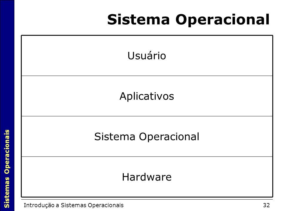 Sistema Operacional Hardware Sistema Operacional Aplicativos Usuário