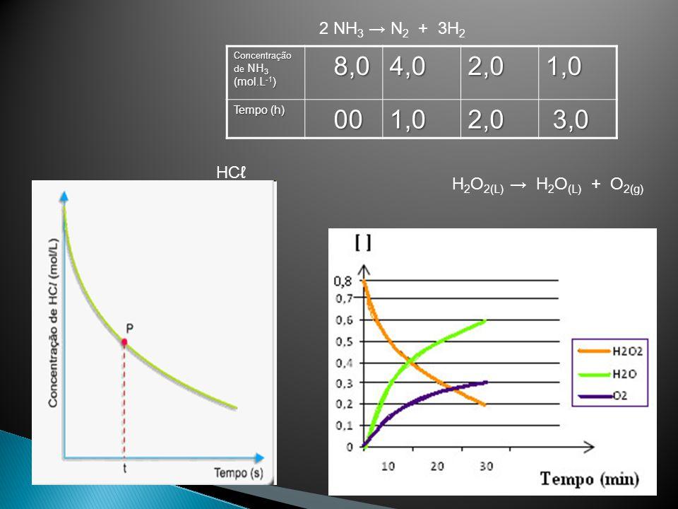 8,0 4,0 2,0 1,0 00 3,0 2 NH3 → N2 + 3H2 HCℓ H2O2(L) → H2O(L) + O2(g)