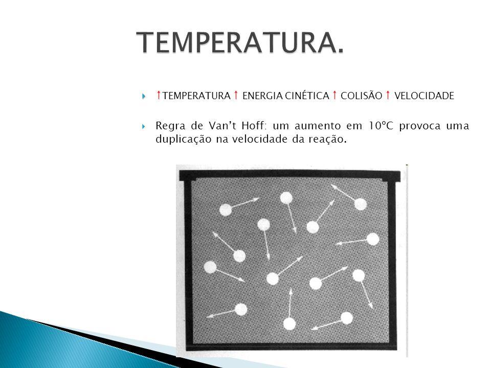TEMPERATURA. ↑TEMPERATURA ↑ ENERGIA CINÉTICA ↑ COLISÃO ↑ VELOCIDADE