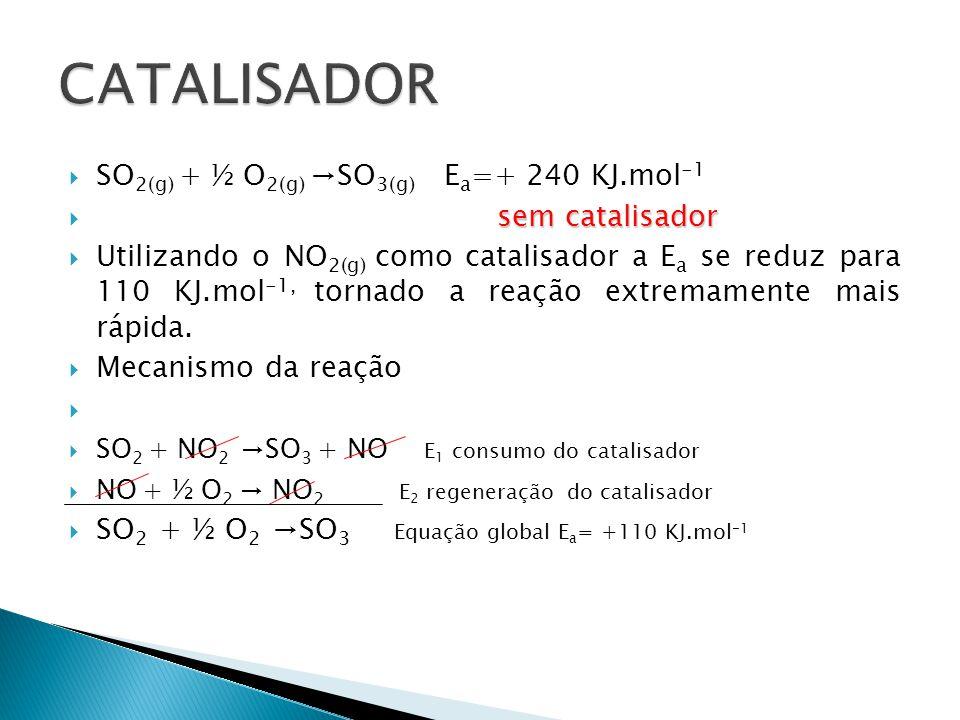 CATALISADOR SO2(g) + ½ O2(g) →SO3(g) Ea=+ 240 KJ.mol-1 sem catalisador