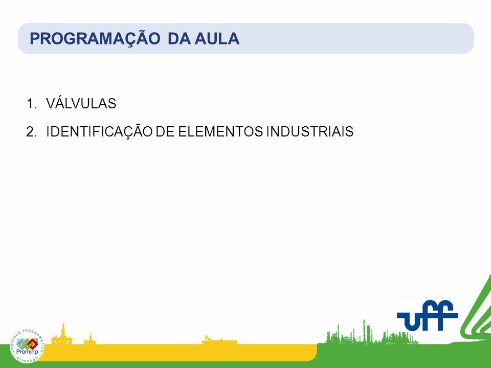 PROGRAMAÇÃO DA AULA VÁLVULAS IDENTIFICAÇÃO DE ELEMENTOS INDUSTRIAIS