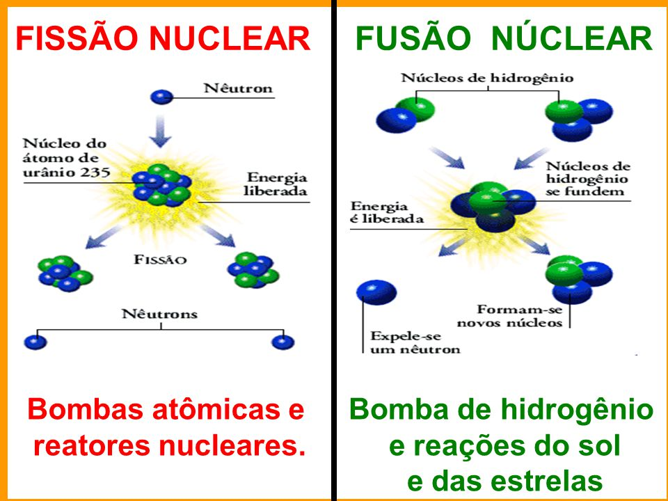 FISSÃO NUCLEAR FUSÃO NÚCLEAR Bombas atômicas e reatores nucleares.