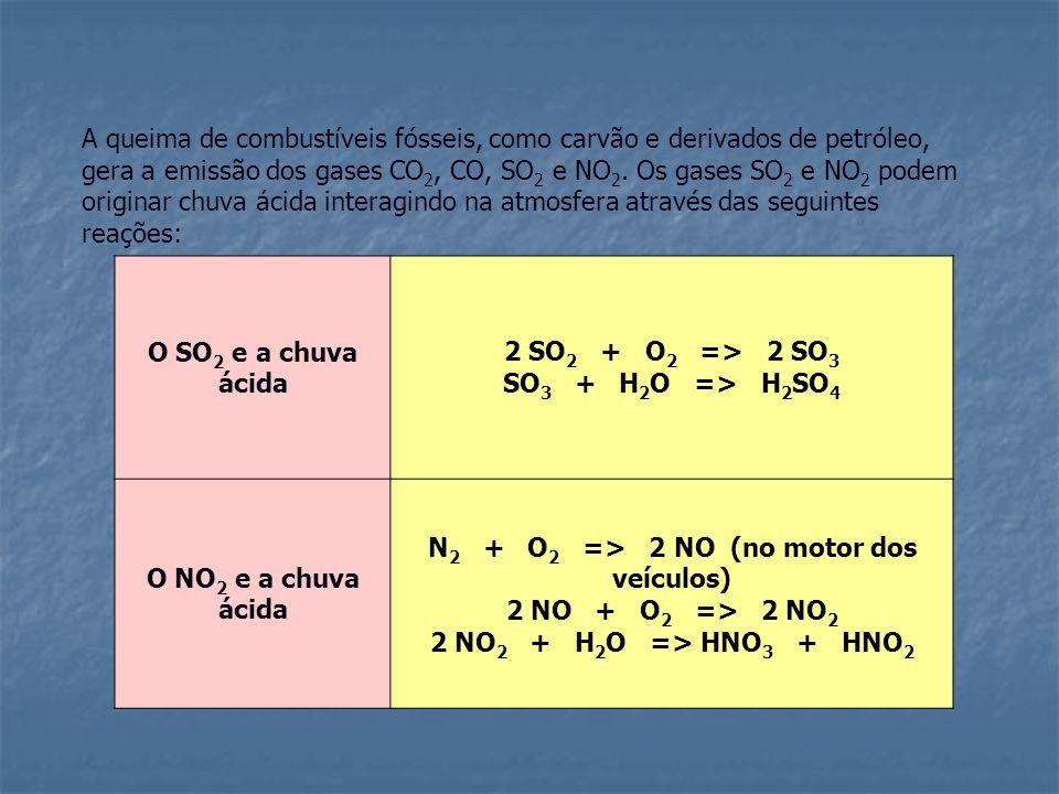 N2 + O2 => 2 NO (no motor dos veículos)