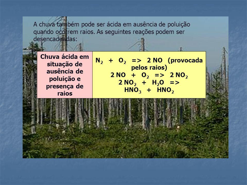 Chuva ácida em situação de ausência de poluição e presença de raios