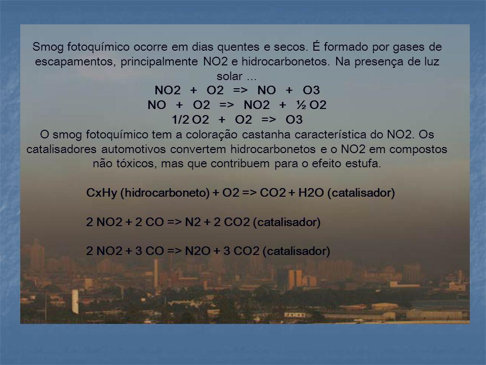 Smog fotoquímico ocorre em dias quentes e secos