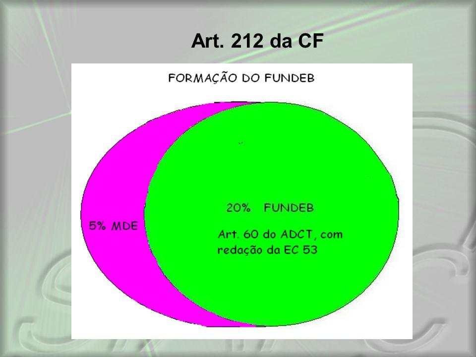 Art. 212 da CF