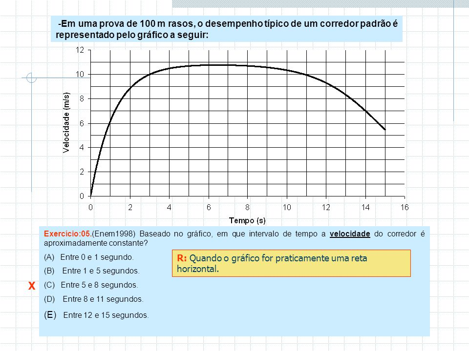 -Em uma prova de 100 m rasos, o desempenho típico de um corredor padrão é representado pelo gráfico a seguir: