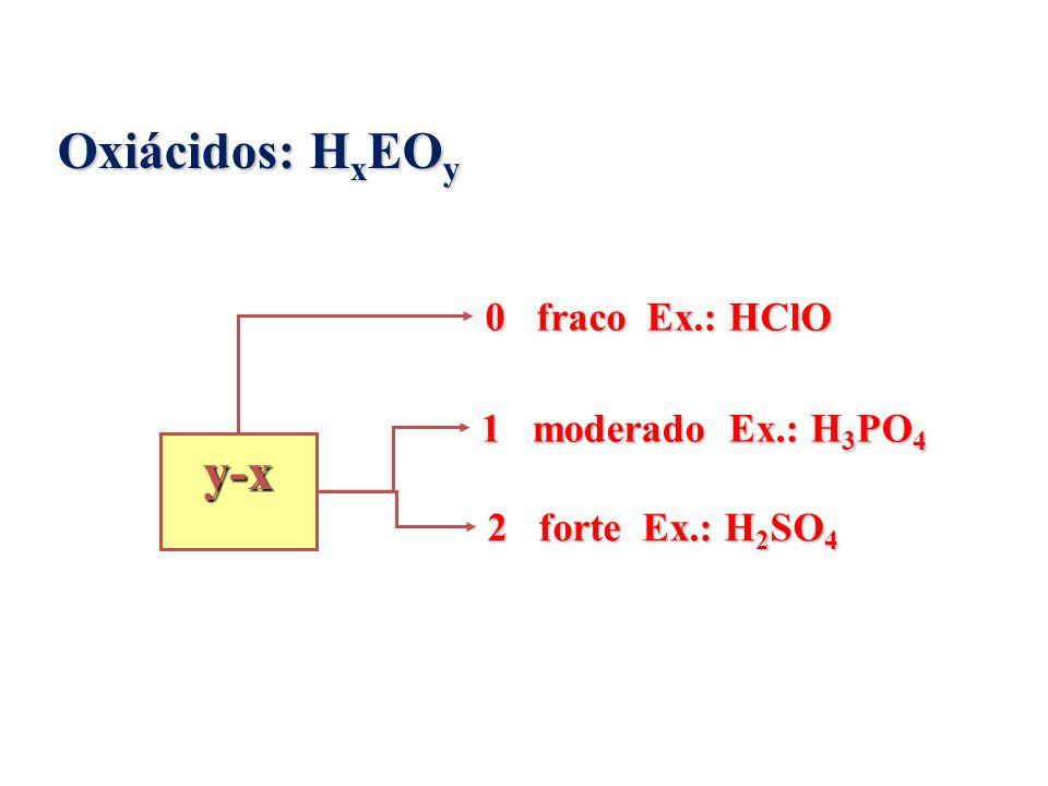 Oxiácidos: HxEOy y-x 0 fraco Ex.: HClO 1 moderado Ex.: H3PO4