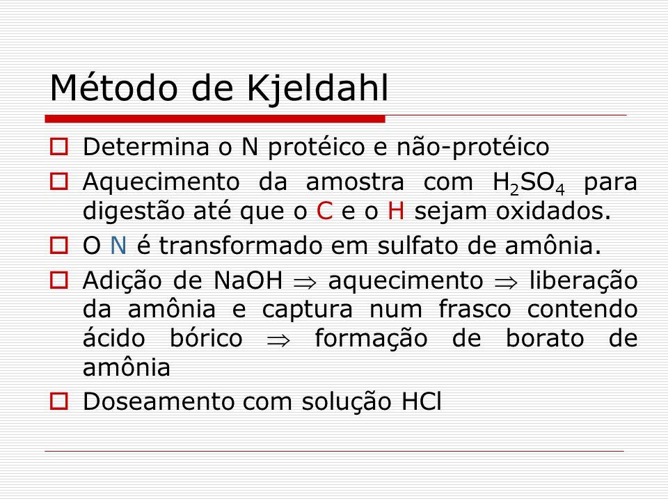 Método de Kjeldahl Determina o N protéico e não-protéico