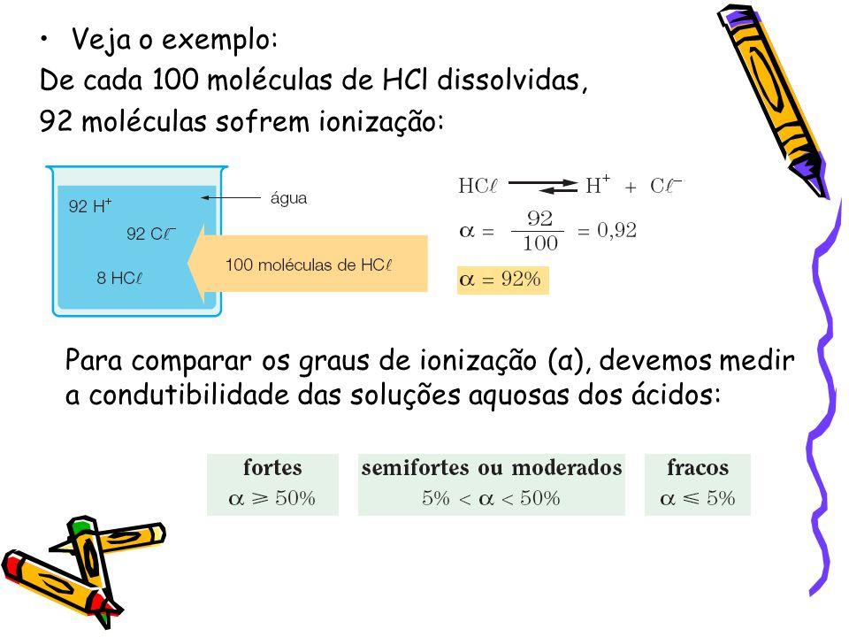 Veja o exemplo: De cada 100 moléculas de HCl dissolvidas, 92 moléculas sofrem ionização: