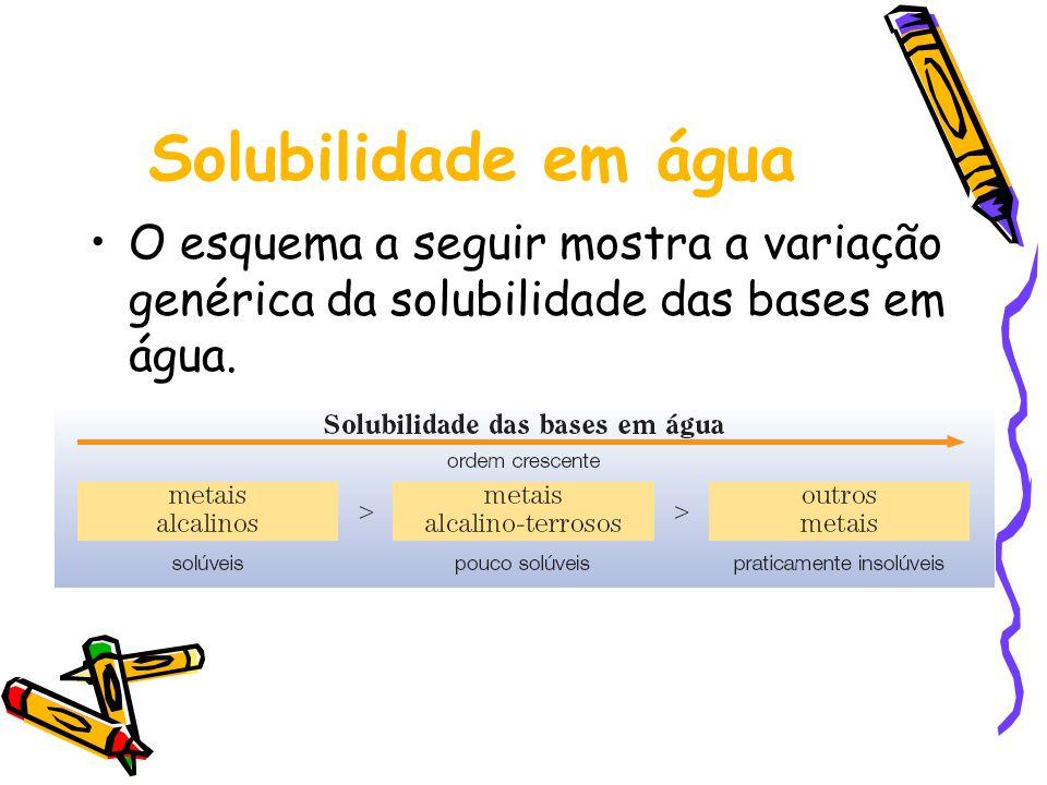 Solubilidade em água O esquema a seguir mostra a variação genérica da solubilidade das bases em água.