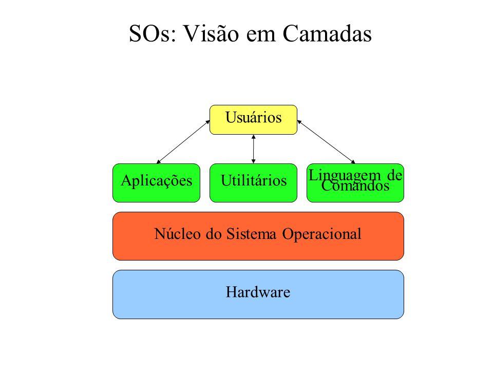 Núcleo do Sistema Operacional