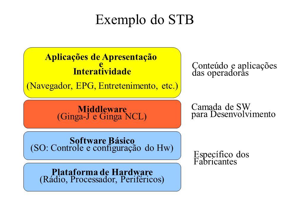 Plataforma de Hardware Aplicações de Apresentação