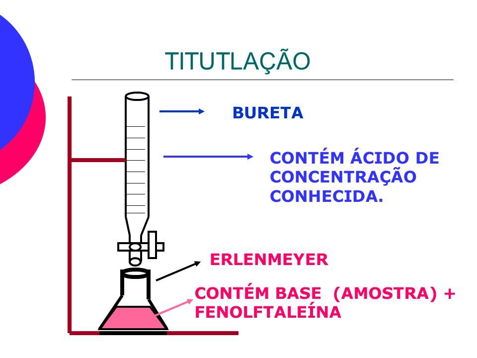 TITUTLAÇÃO BURETA CONTÉM ÁCIDO DE CONCENTRAÇÃO CONHECIDA. ERLENMEYER