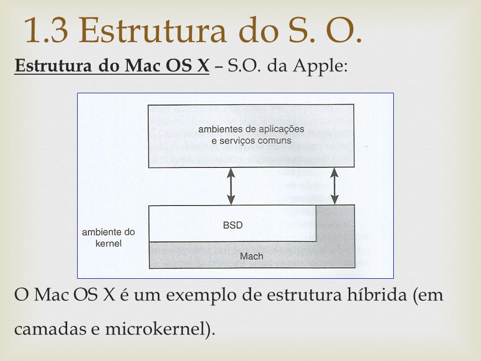 1.3 Estrutura do S. O. Estrutura do Mac OS X – S.O.