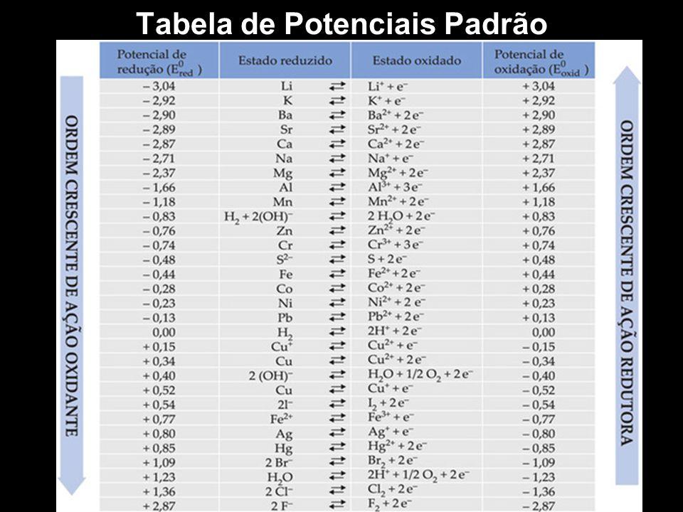 Tabela de Potenciais Padrão