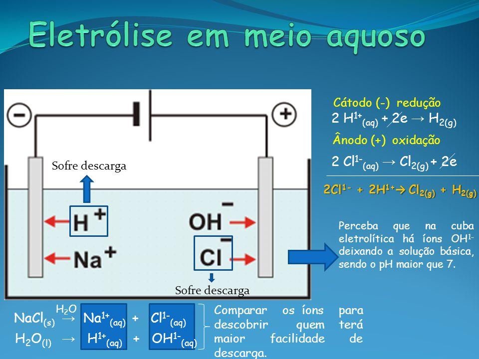 Eletrólise em meio aquoso