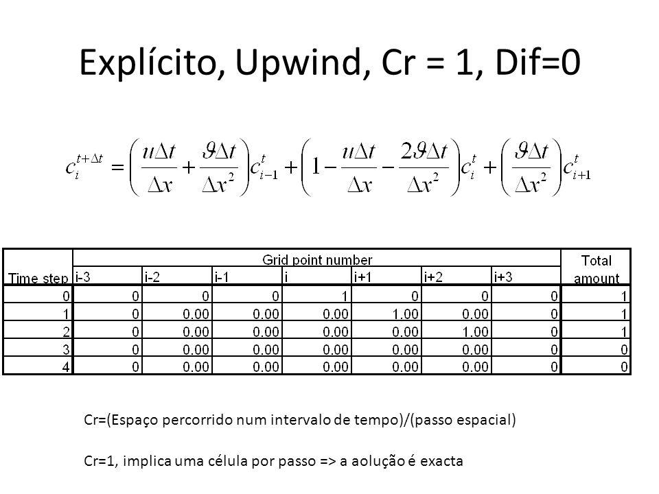 Explícito, Upwind, Cr = 1, Dif=0