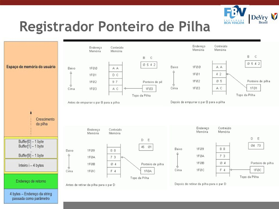 Registrador Ponteiro de Pilha