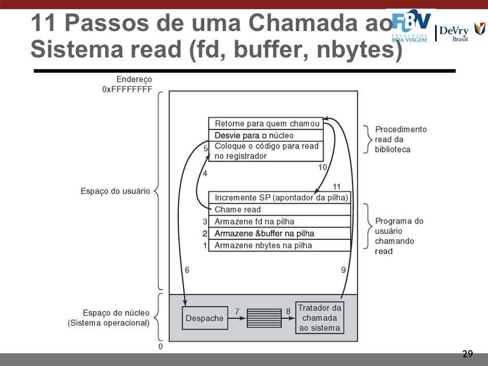 11 Passos de uma Chamada ao Sistema read (fd, buffer, nbytes)