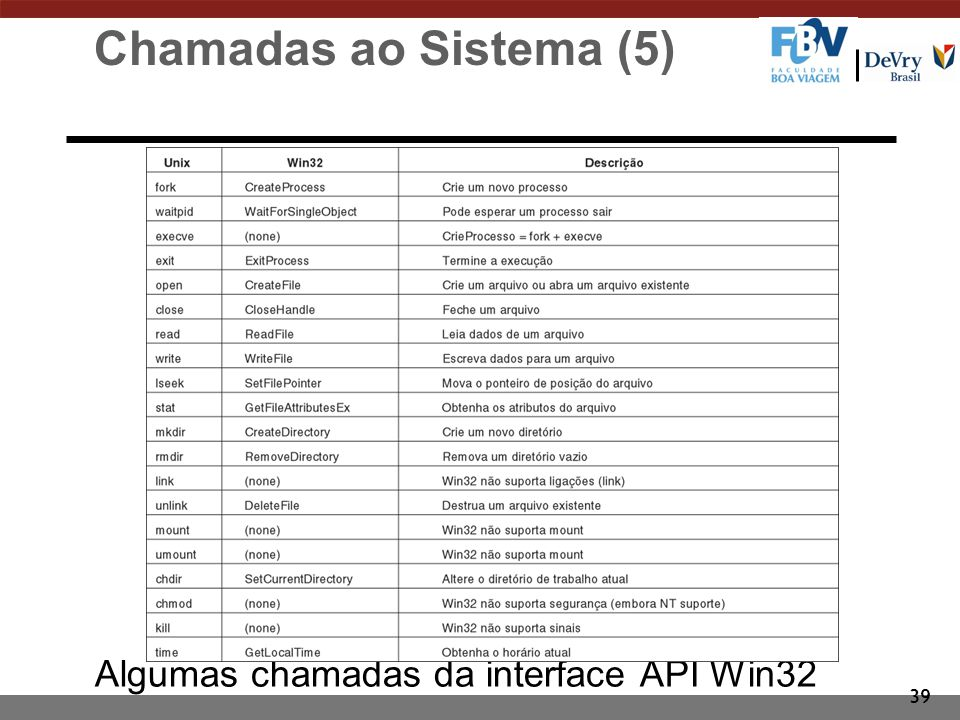 Chamadas ao Sistema (5) Algumas chamadas da interface API Win32