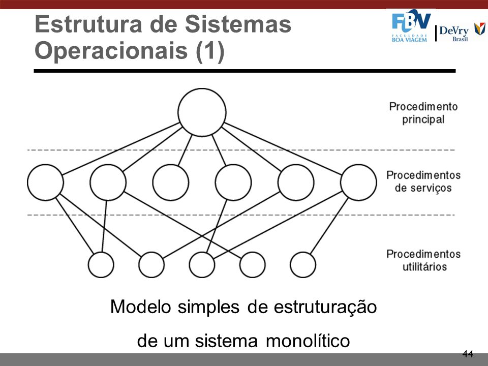 Estrutura de Sistemas Operacionais (1)