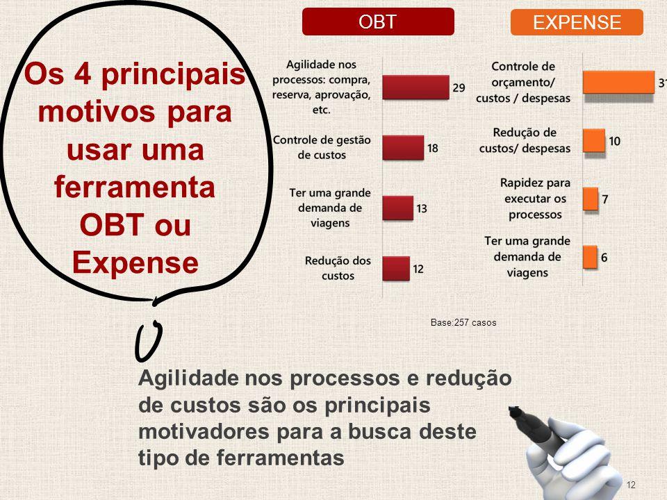 Os 4 principais motivos para usar uma ferramenta OBT ou Expense