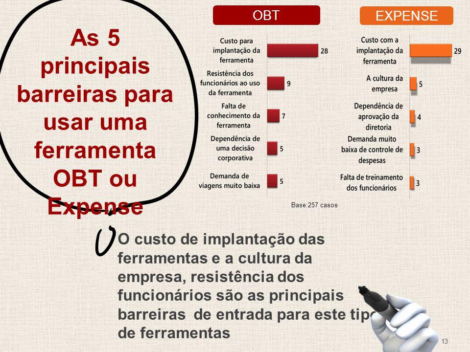 As 5 principais barreiras para usar uma ferramenta OBT ou Expense