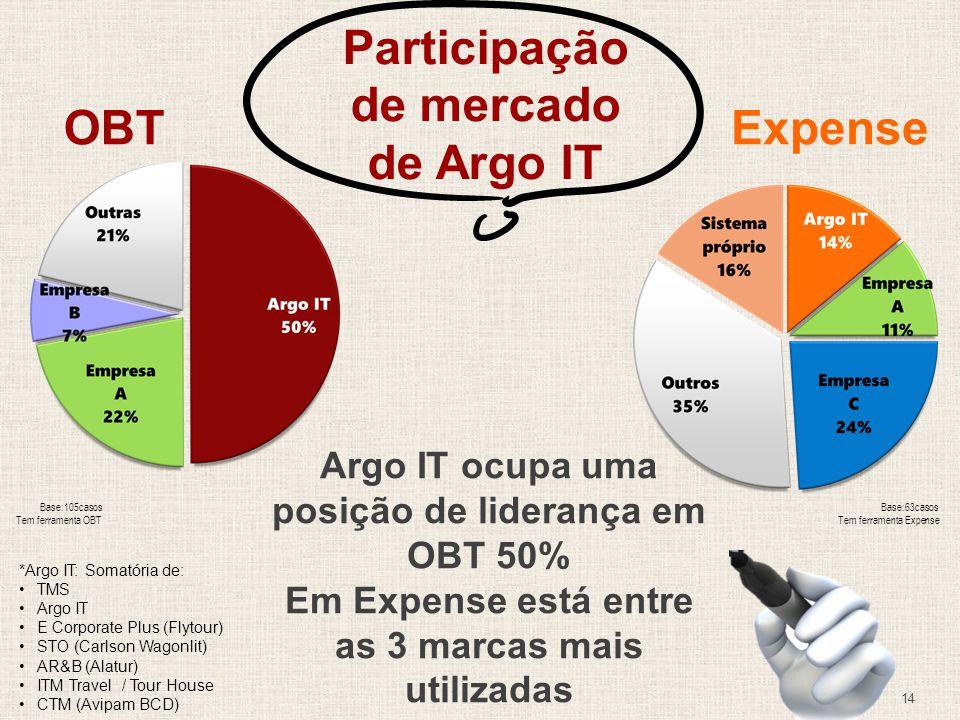 Participação de mercado de Argo IT OBT
