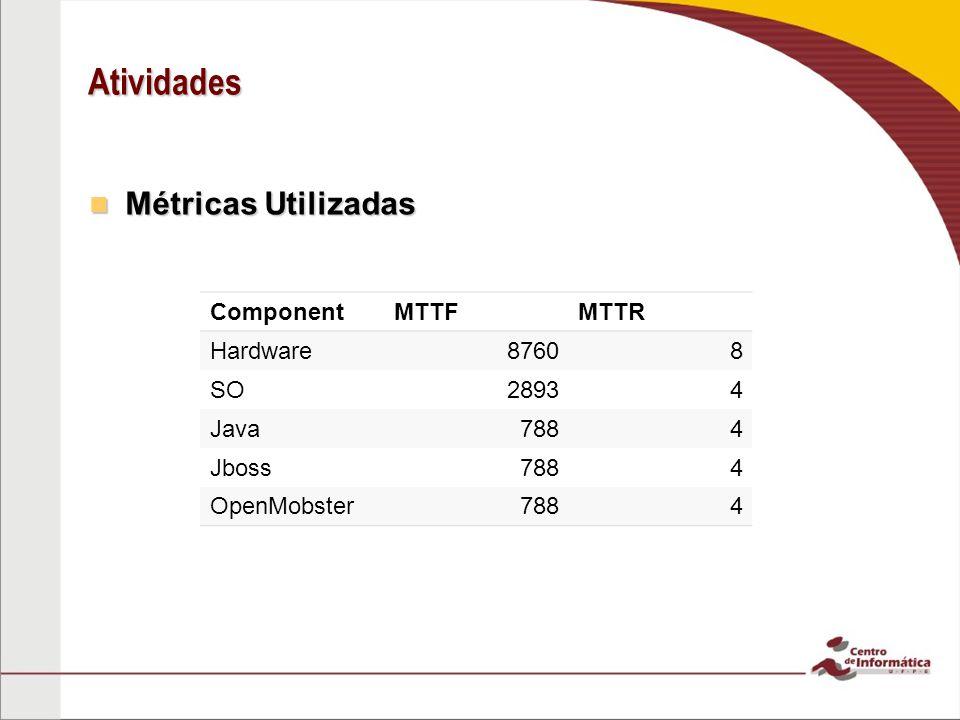 Atividades Métricas Utilizadas Component MTTF MTTR Hardware 8760 8 SO