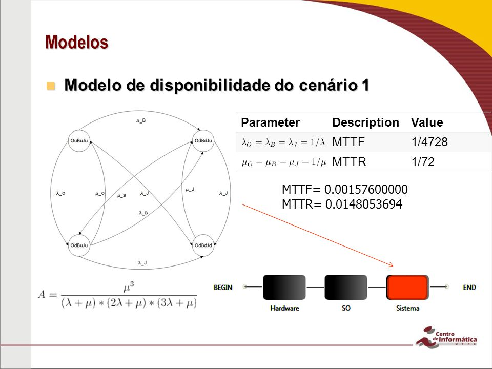 Modelos Modelo de disponibilidade do cenário 1 Parameter Description