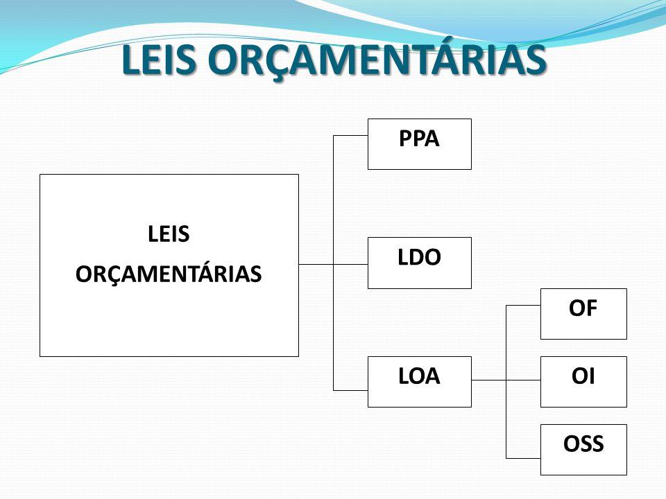 LEIS ORÇAMENTÁRIAS OI OSS LEIS ORÇAMENTÁRIAS PPA LDO LOA OF