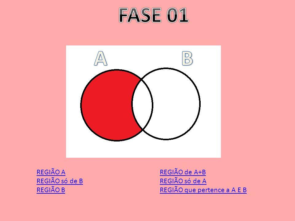 FASE 01 A B REGIÃO A REGIÃO só de B REGIÃO B REGIÃO de A+B