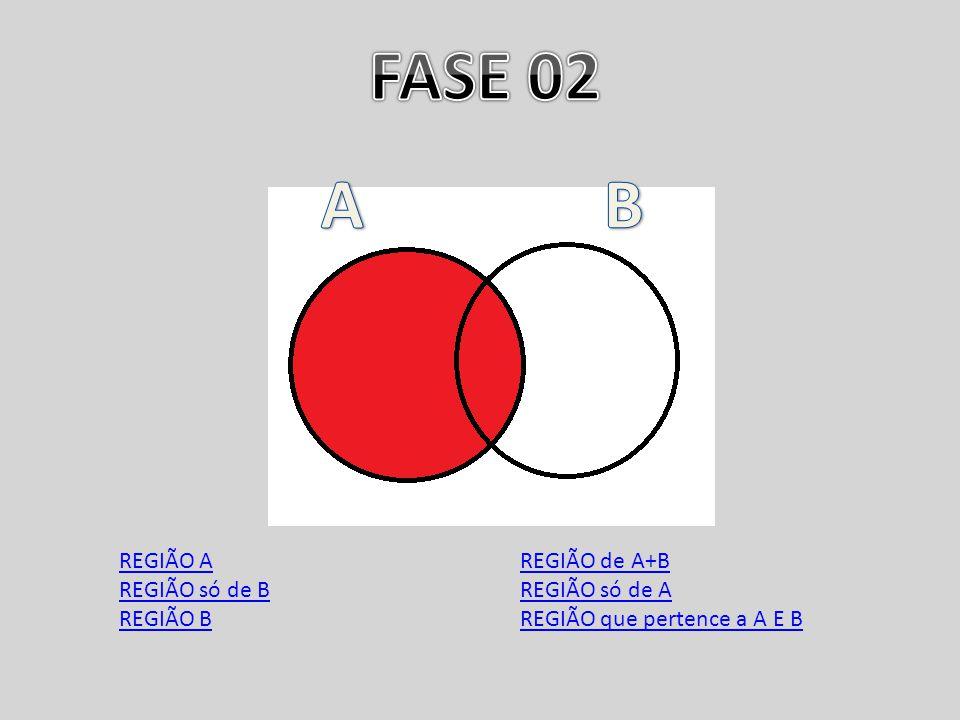 FASE 02 A B REGIÃO A REGIÃO só de B REGIÃO B REGIÃO de A+B
