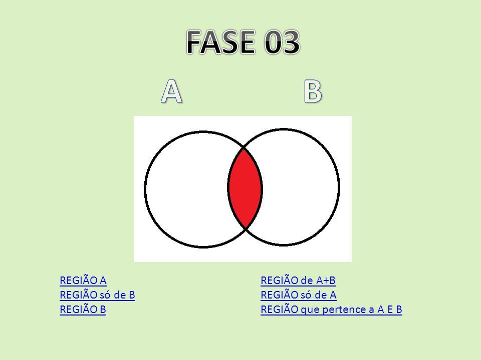 FASE 03 A B REGIÃO A REGIÃO só de B REGIÃO B REGIÃO de A+B